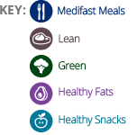 sample meal plan key